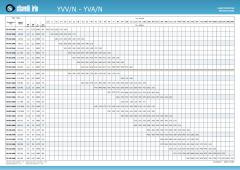 YVV-N-YVA-N-Prestazioni-Performances-FDS